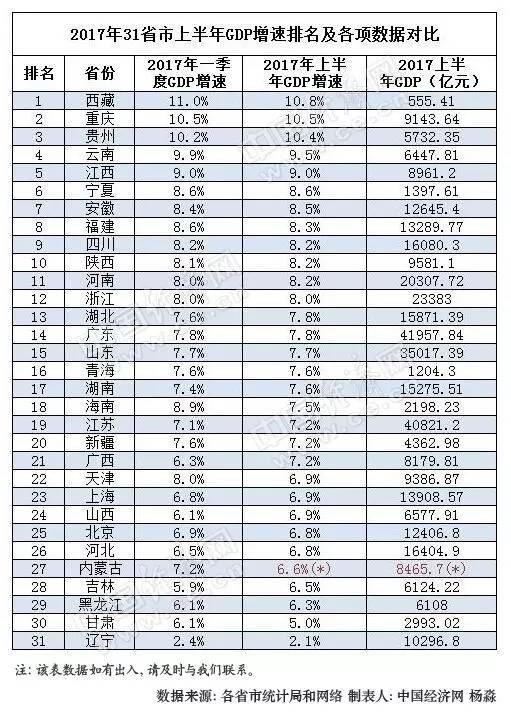 gdp排名2017_中国城市GDP排名2017排行榜 20省份2017年GDP排名数据出炉