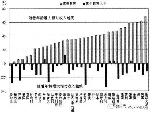 高等教育人口收入_人口普查