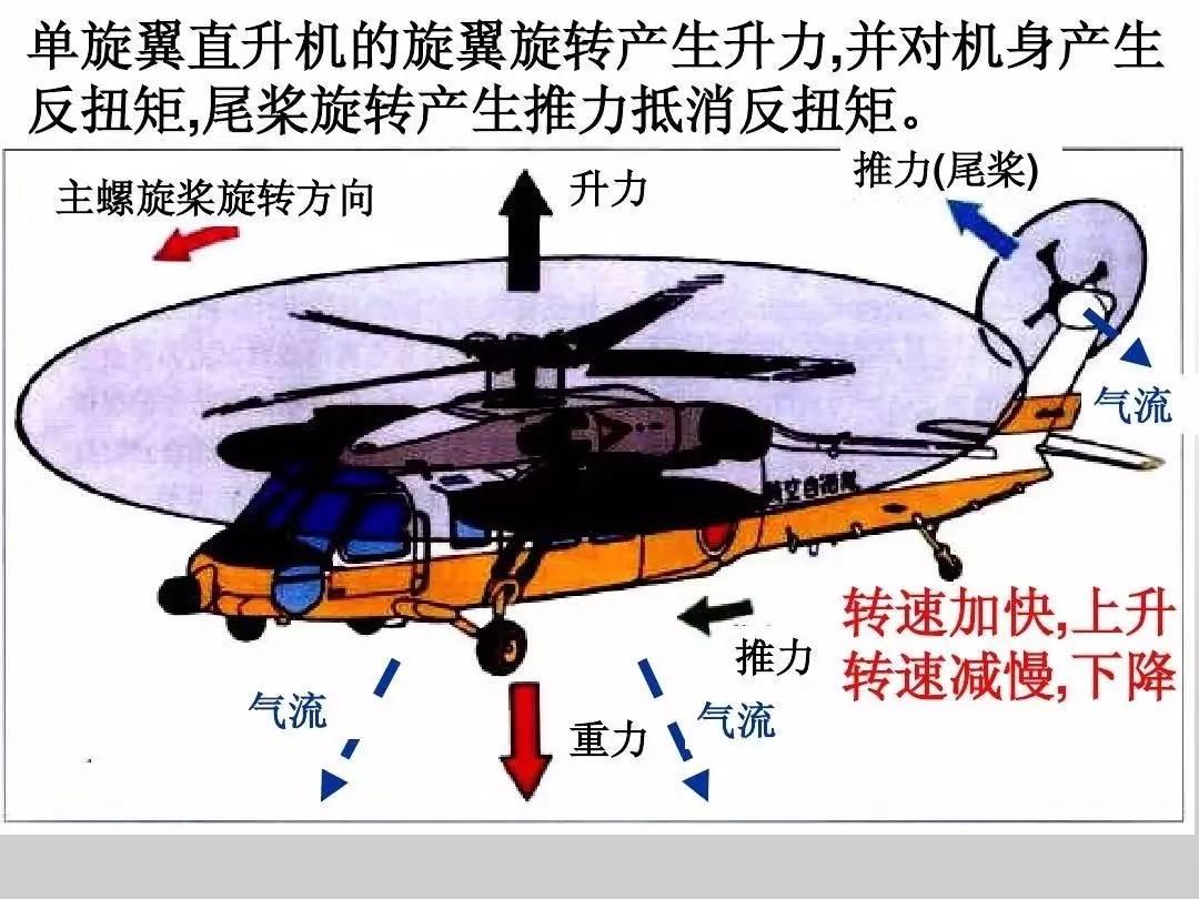直升机的飞行原理图片