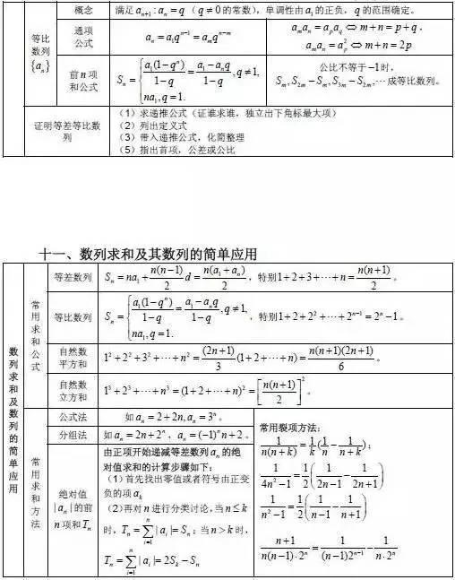 公式高中|知识点/有高全必备,暑期超车汇总!章安数学育英吗中图片