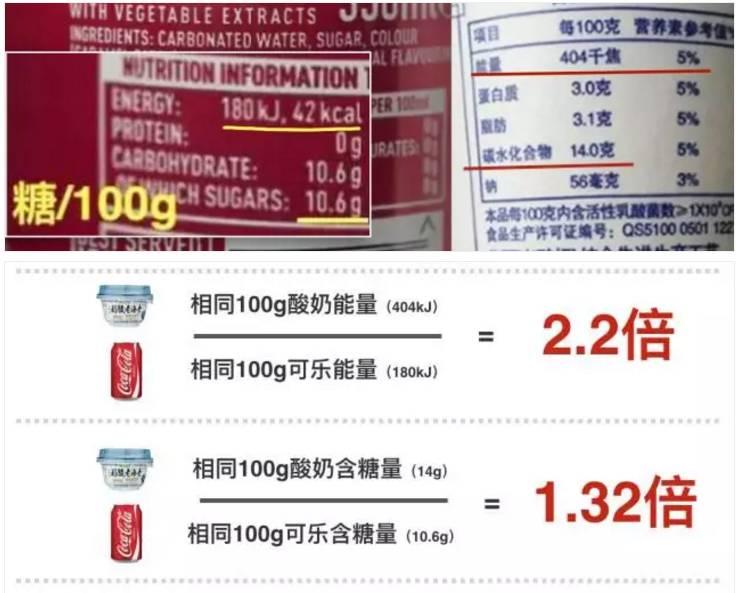 1杯酸奶 =2.2罐可乐的卡路里,酸奶减肥成为史上最大坑!_苹果减肥法