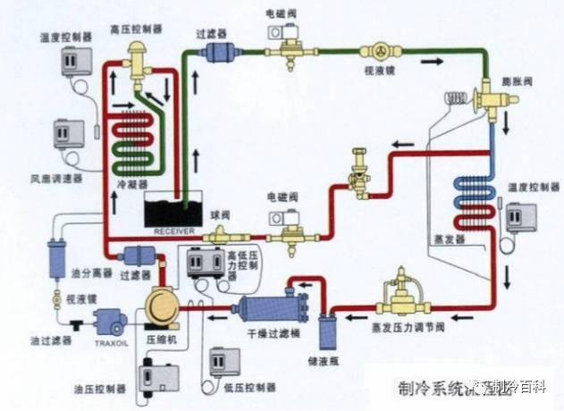 小型冷库的分类,结构,选型及设计图片