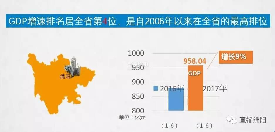 绵阳1998年GDP_2014年绵阳三诊答案