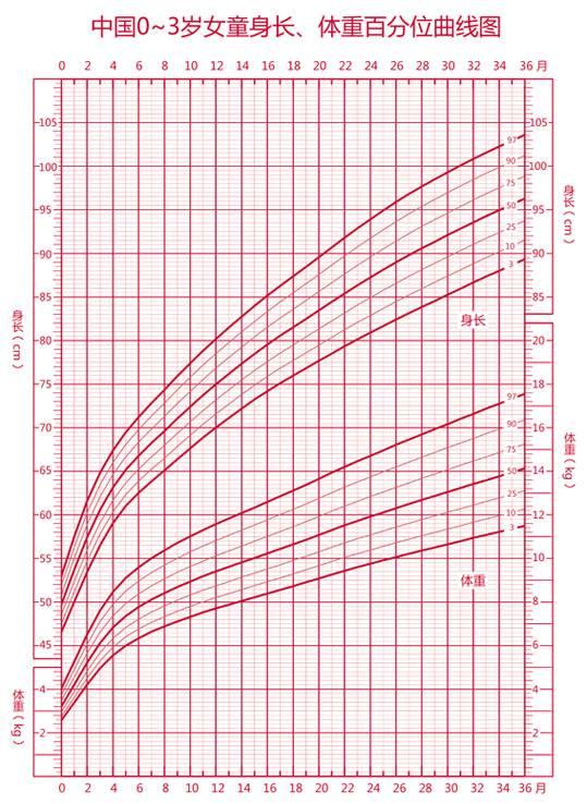 由科研人员根据统计结果制定出的身高,体重的标准曲线.