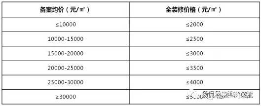 【平安房地产】楼盘调研系列之十七