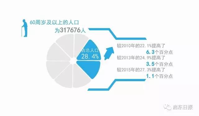 海南省人口出生率_2010人口出生率