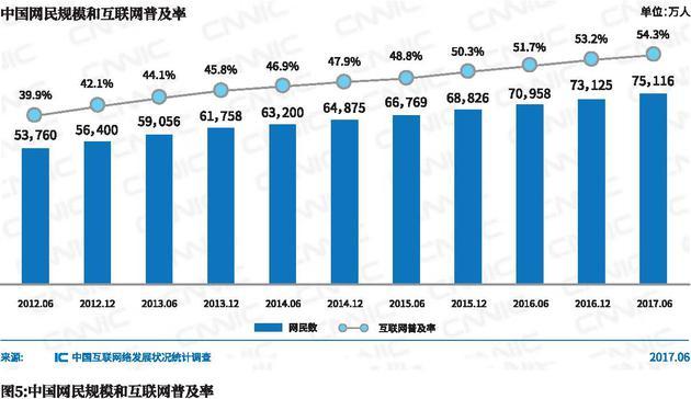 CNNIC:中国网民规模7.51亿 手机网民占比96.3