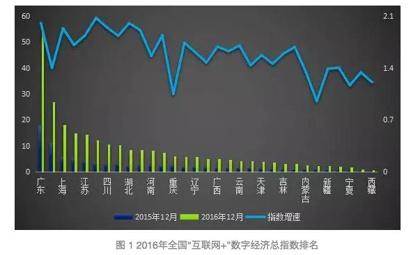 数字经济市场总量_2015中国年经济总量(2)