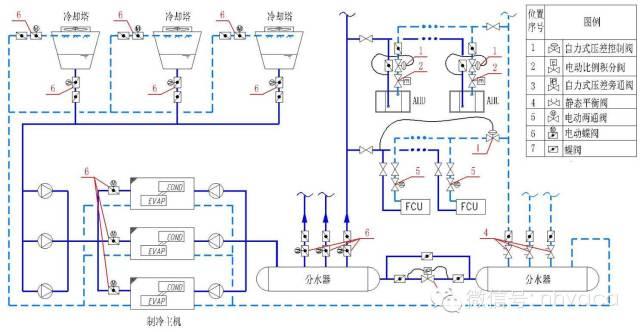 与机组接口口径相同 管路平衡调节阀门:比管路口径小1~2号 暖通空调水图片