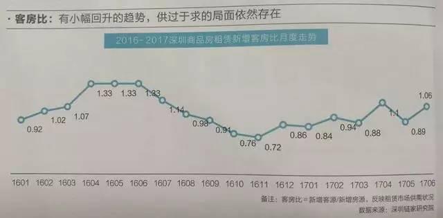 深出租房屋66.7年才能回本,罗湖租金回报率高达3.04%