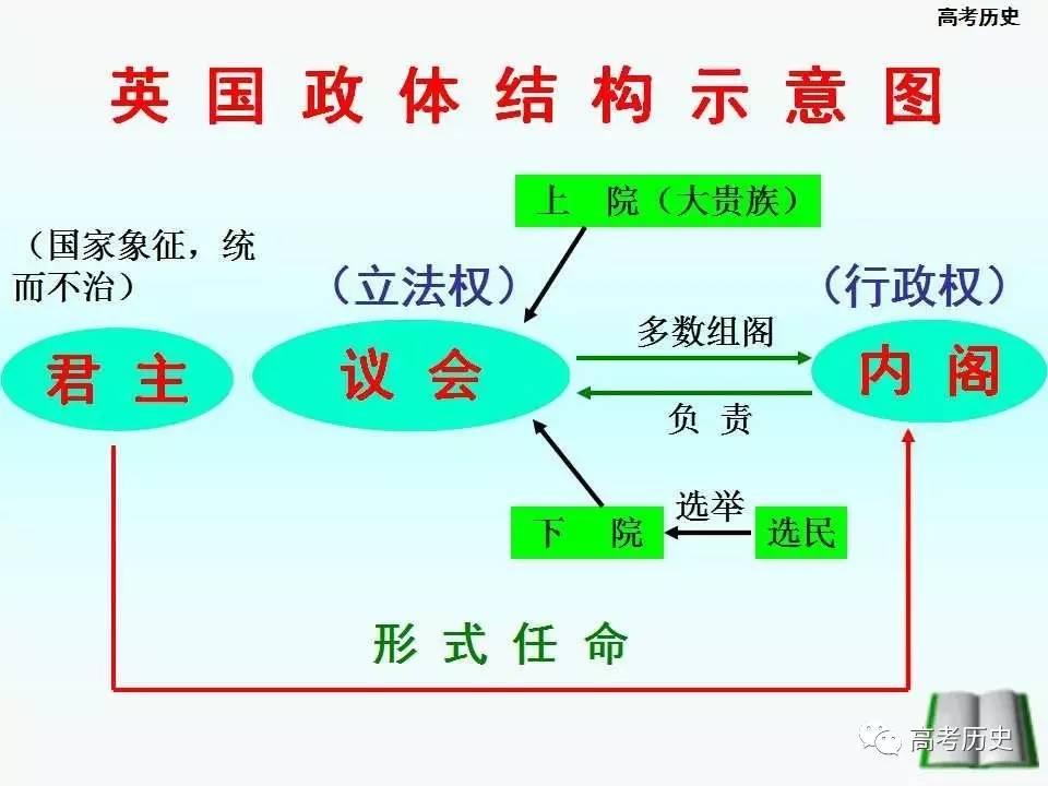 日本君主立宪_【课件】英国君主立宪制的确立