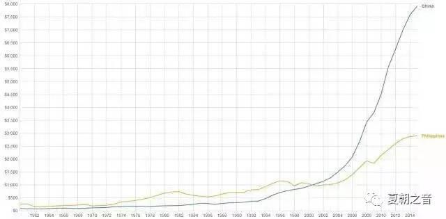 菲律宾人均gdp_湖北去年GDP达19594亿元 超上海跃居全国第十