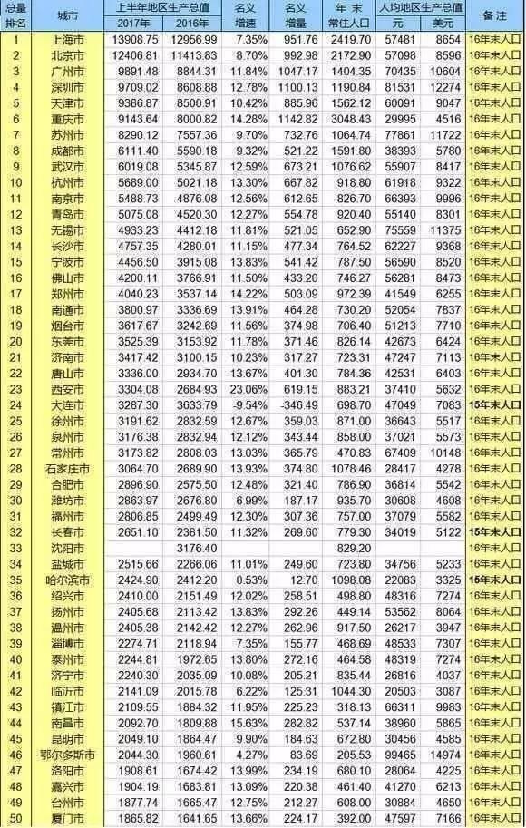2017上半年gdp排名_上半年gdp出炉 2017上半年各城市gdp排名 广东江苏总量首破4万亿 国内财经