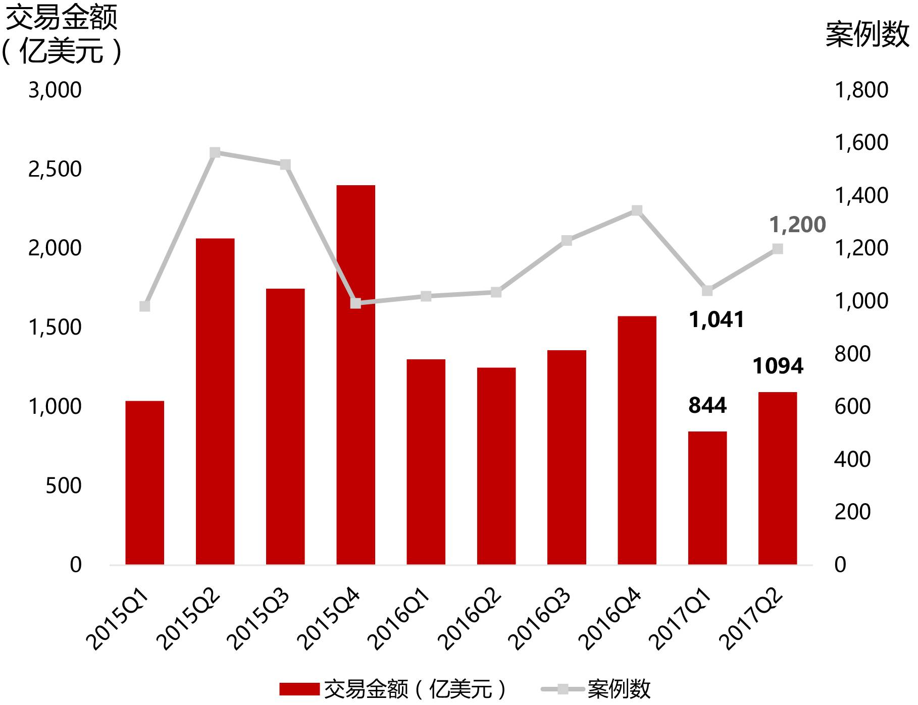IPO、定增、并购:2017资本市场半年报!
