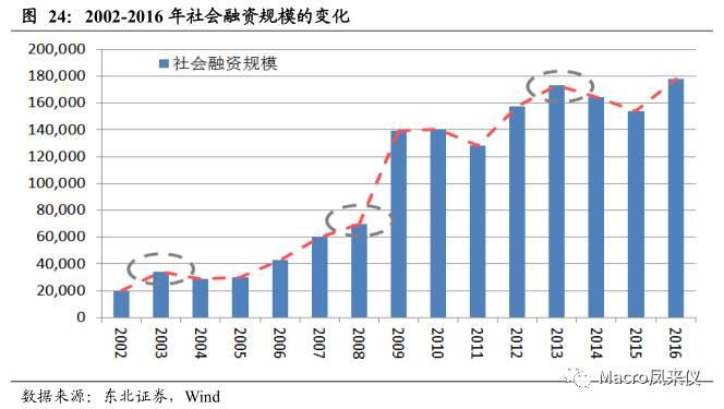 中国gdp后面为什么比前面高_中国经济增速将前高后低