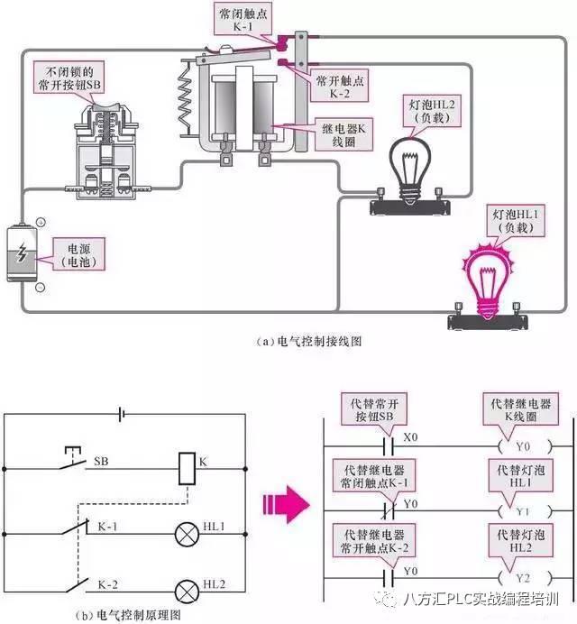 三菱PLC梯形图