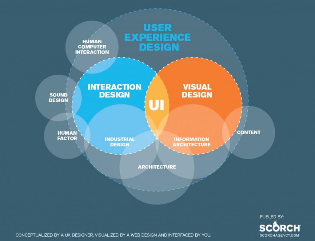 ux用户体验
