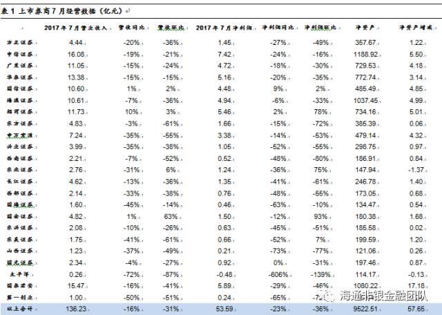 【海通非银孙婷团队】证券行业7月月报:业绩持续改善,估值底部,投资价值明显
