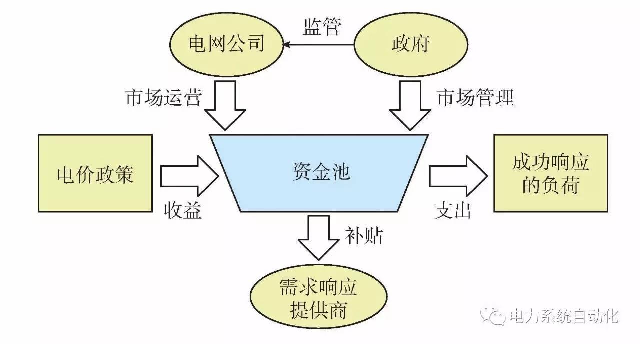 浙江大学 丁一等 面向电力需求侧主动响应的商业模式及市场框架设计