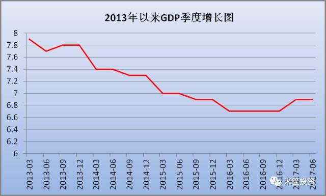 中国gdp走势_中国三季度经济持续放缓 料维持宽松大方向不变(3)