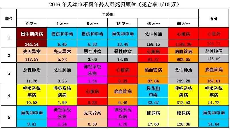 天津18岁以上人口_天津市居民健康状况报告 2015年度 发布 天津人口基本健康指