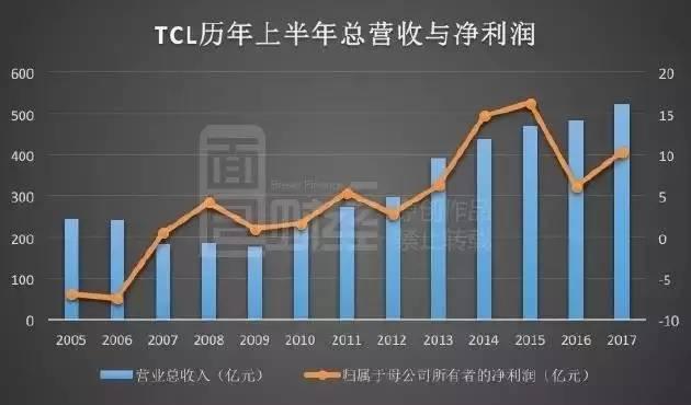 TCL上半年利润飙涨暗藏玄机:裁员万人 靠面板撑业绩