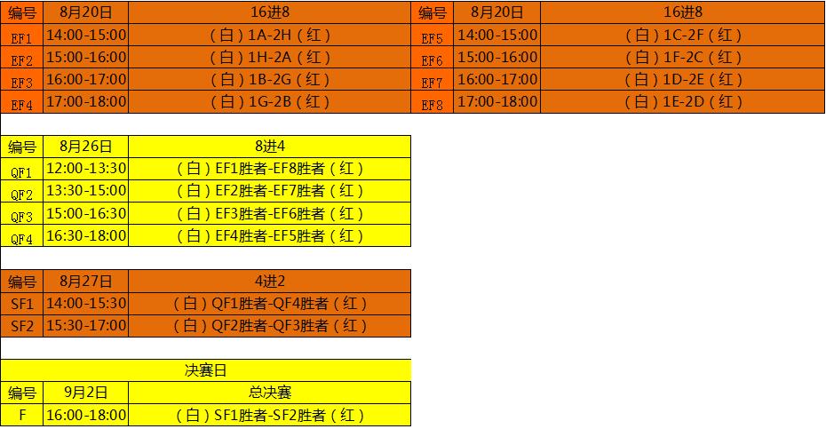 正赛将于本周六12点铁西四维国际运动文化中心正式开打,其中最终沈阳