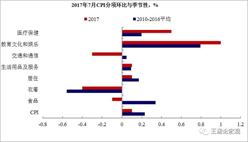 【兴证宏观、农业】通胀:是否会成为新的不确定性?――――7月通胀数据点评