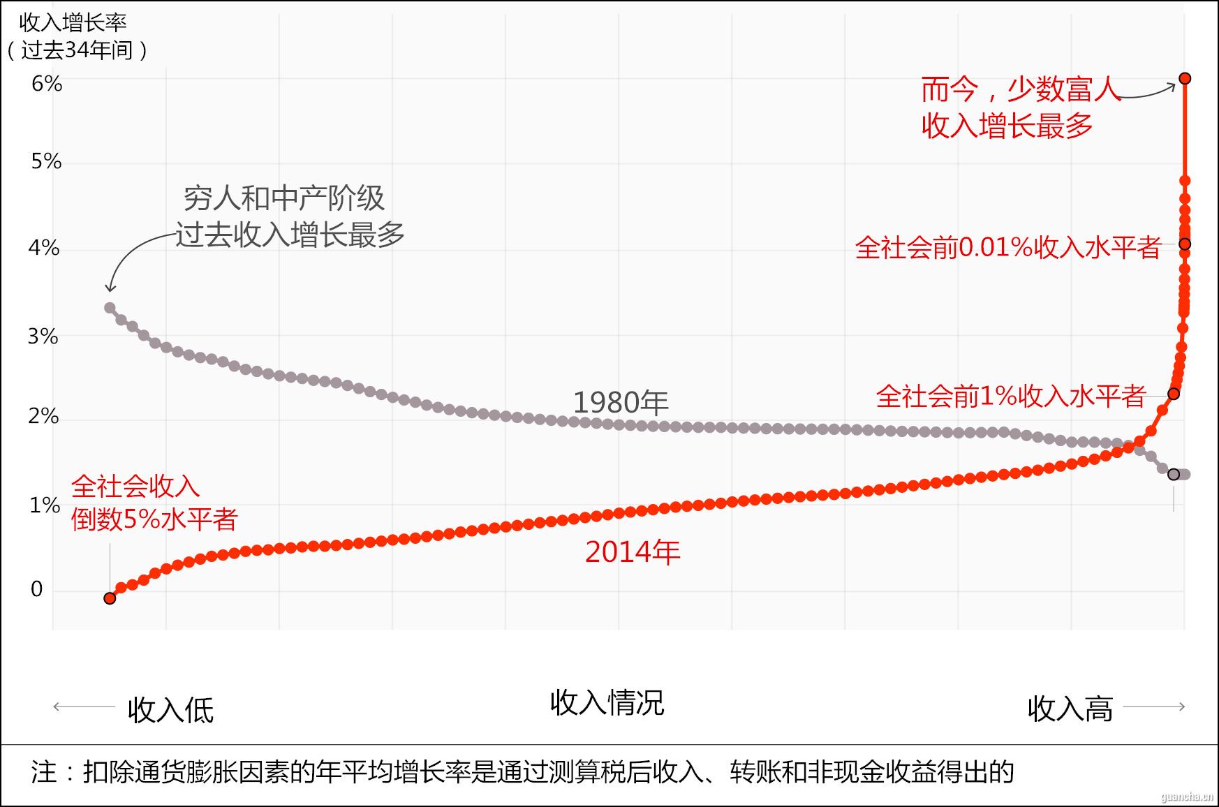 1980年美国经济_1980年代美国经济大萧条-里根经济学 坑了美国,有人还想用它坑中国