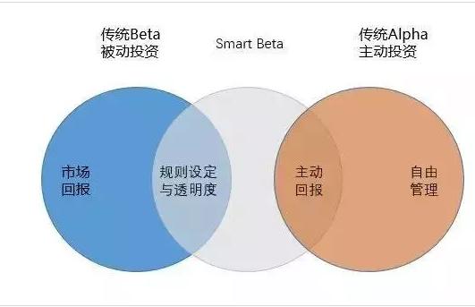 图1:Smart Beta,主动+被动的一种混合式投资策略-Smart Beta全景报...