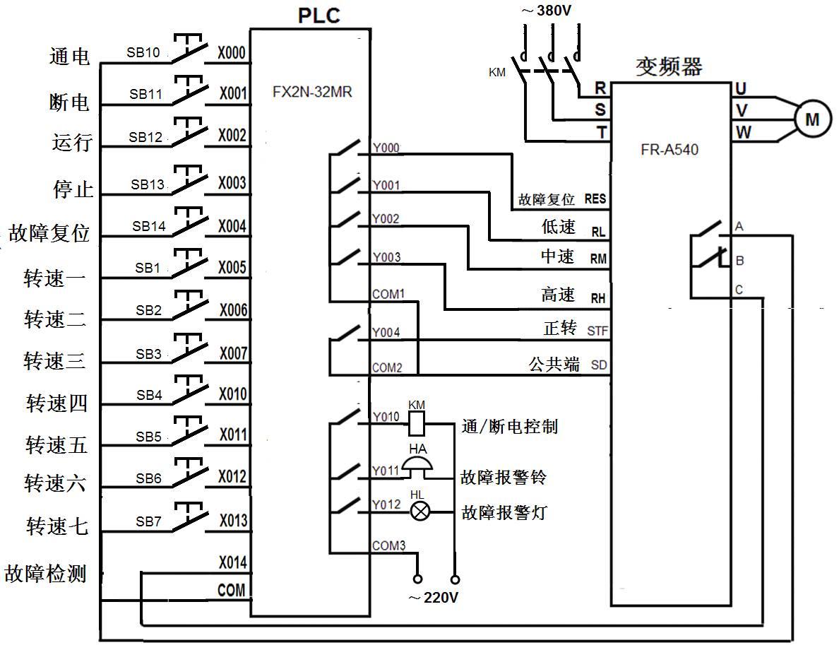 plc与变频器的硬件连接线路图 plc以开关量方式控制变频器驱动电动机