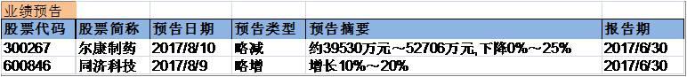 兴证事件雷达201708010