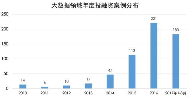 2010~2017大数据领域投融资分析报告,661家,43家过亿元