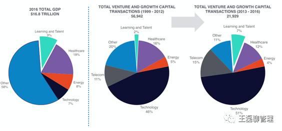 全球教育科技市场2014年―2016年走势概述