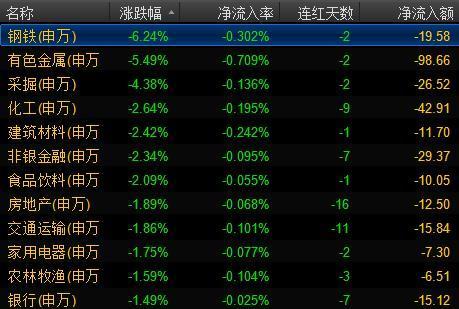 沪指年内最大跌幅:大跌1.7%退守3200点,钢铁股重挫