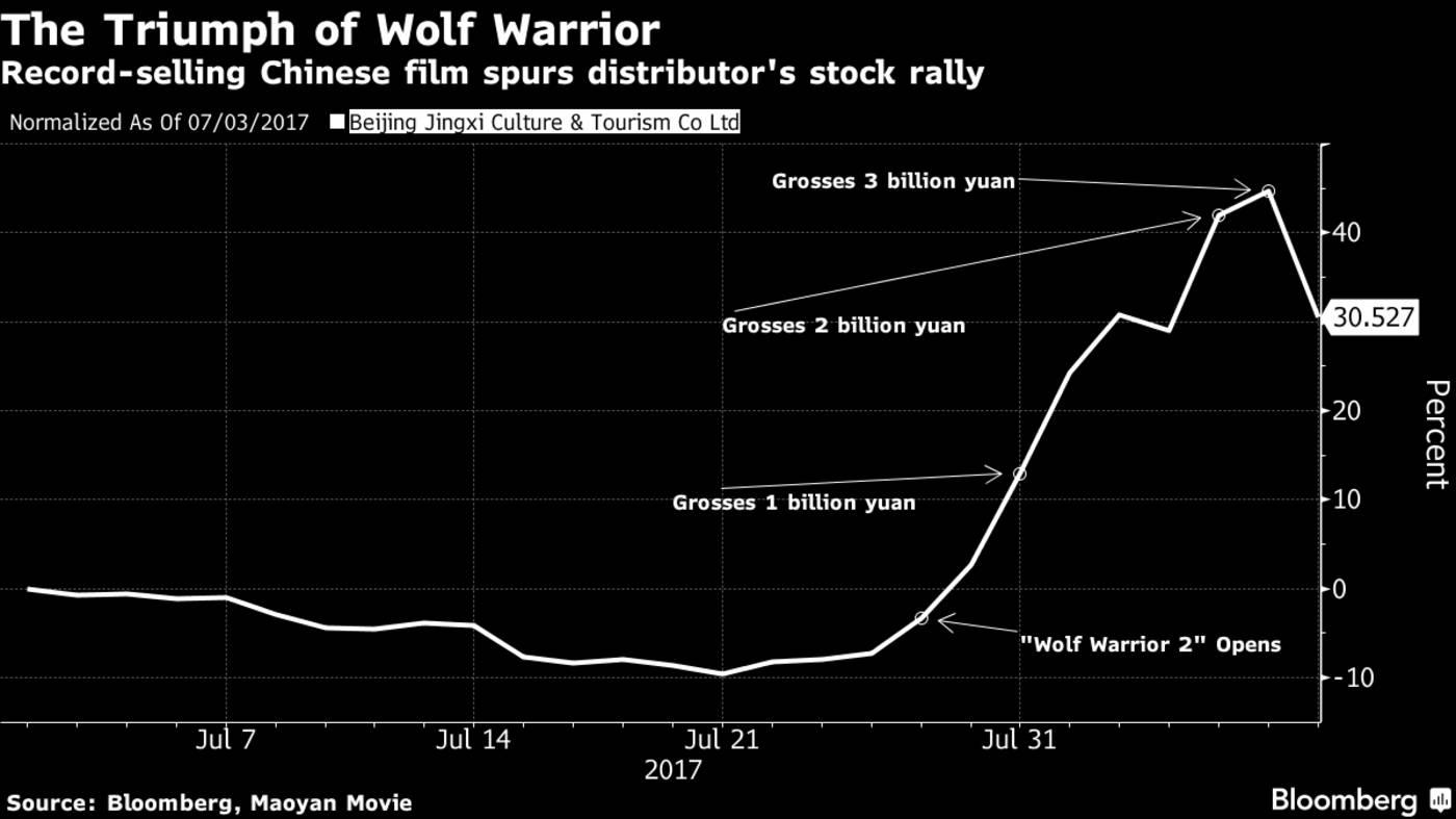 """《战狼2》票房破40亿,中国式""""超级英雄""""引关注"""
