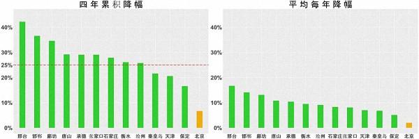 读图|4400万条气象数据背后的京津冀近4年空气质量变化
