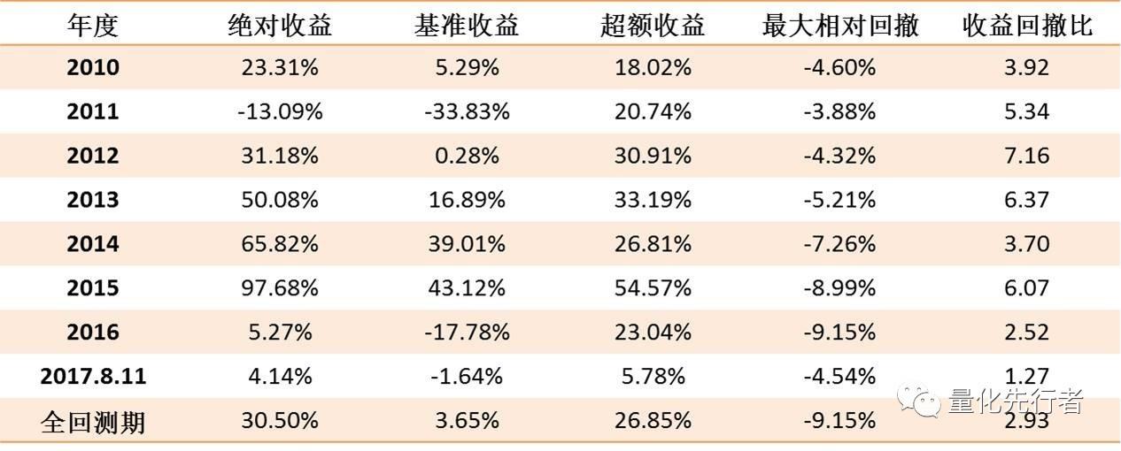 业绩为王·戴维斯双击组合本周超额0.98%