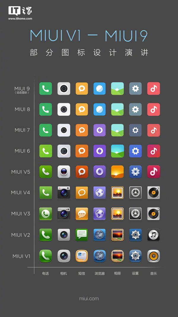小米MIUI 1~MIUI 9图标设计汇总,网友:MIUI 6之后有