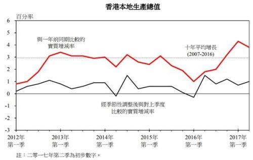 香港第二季GDP同比增3.8%全年预期上调至3-4%