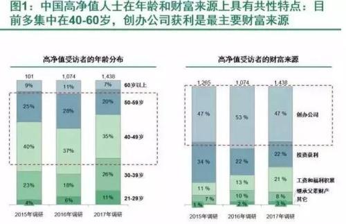 中国高净值人群正面临的难题?你不得不知