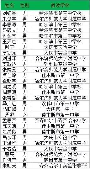2017黑龙江多少名同学可降分进浙江大学?有你认识的吗?