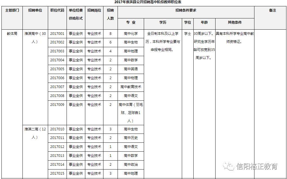 2017淮滨人口_关乎潢川县每个人 这项投资40亿的大工程,将对居民用水...