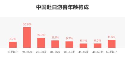 福建快3稳赚群:美团旅行大数据:消费者热衷深度体验日本多元文化