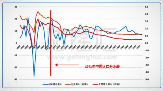 所有者权益变动表_中国人口变动