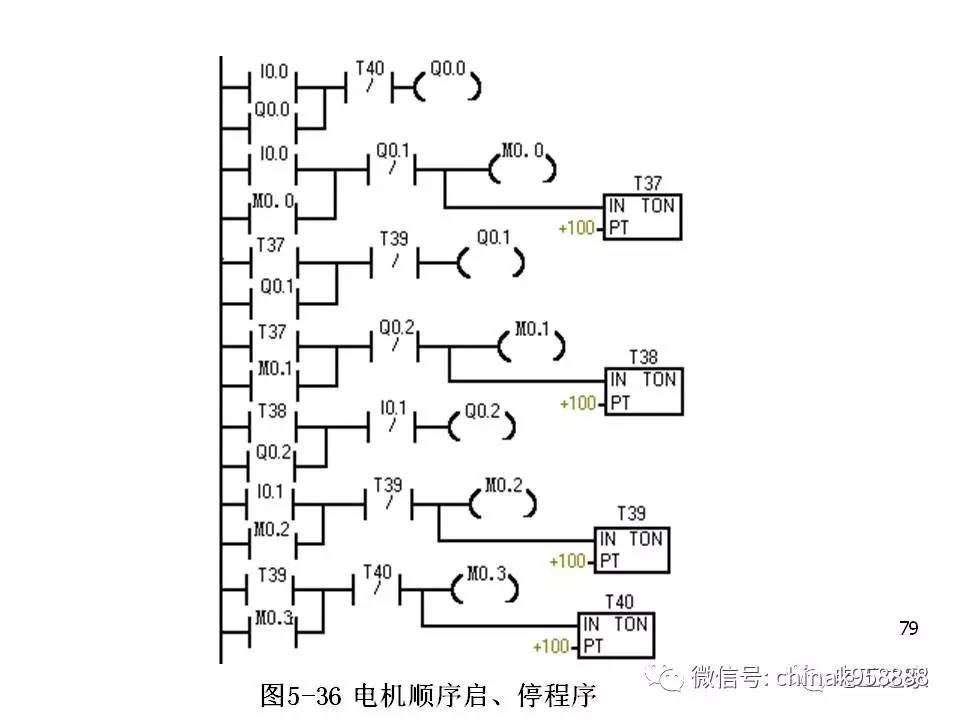 中国工控 PLC编程经验和调试技巧分享