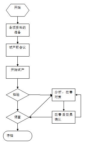 会议筹备流程_流程图的制定等; 试产前会议:试产前,召开内部会议,讨论资料的准备