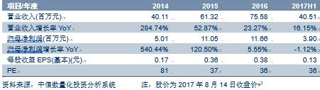 【中信新三板】奥维云网(831101)2017年中报点评―营收稳步增长,数据源、技术&平台协同推进