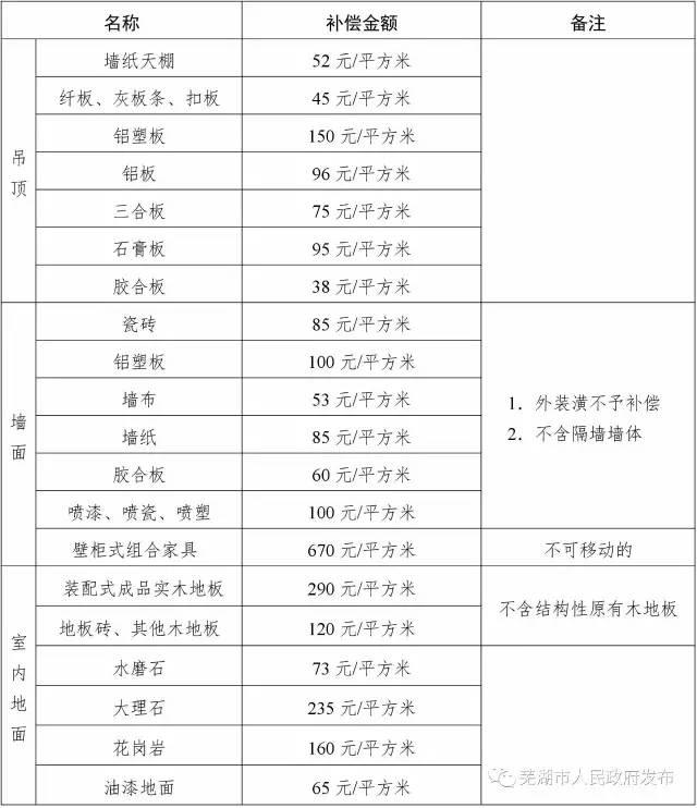 芜湖多少人口_芜湖市多少人口