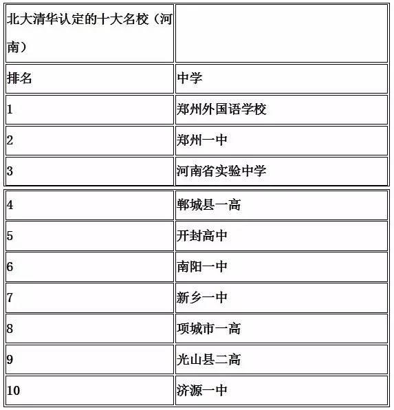 郑州排名前10的初中、小学、大学、高中数学试卷初中图片